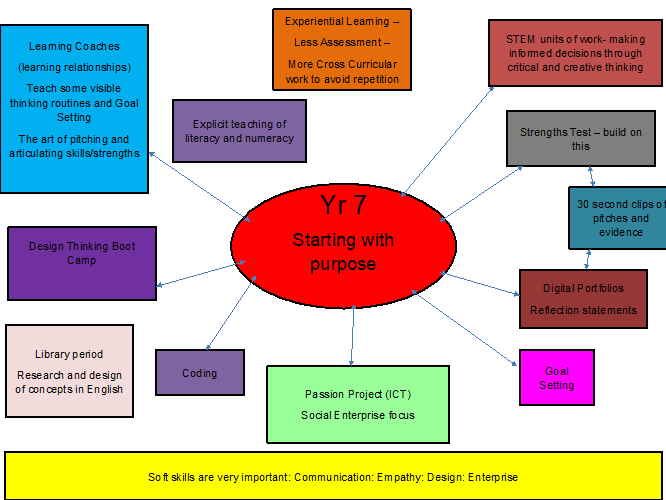 A mind map from a year 7 student exploring 'Starting with Purpose '.
